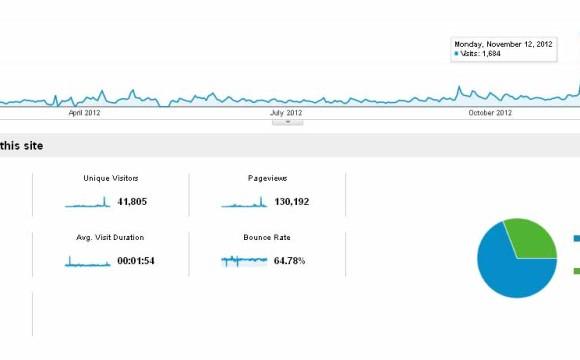 Στατιστικά Χρήσης lepantorunners.gr 2012