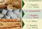 Η θρεπτική αξία των γλυκών των Χριστουγέννων